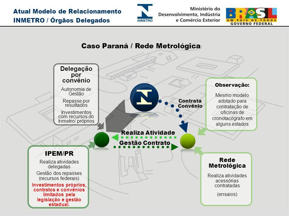 Atual Modelo de Relacionamento INMETRO / Órgãos Delegados Caso Paraná / Rede Metrológica Realiza Atividade Gestão Contrato Rede Metrológica Realiza at