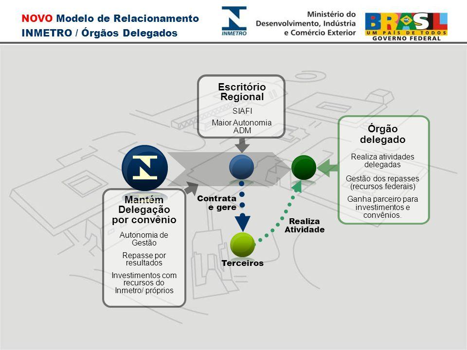 NOVO Modelo de Relacionamento INMETRO / Órgãos Delegados Mantém Delegação por convênio Autonomia de Gestão Repasse por resultados Investimentos com re