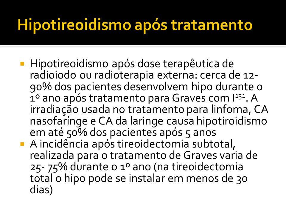  Hipotireoidismo após dose terapêutica de radioiodo ou radioterapia externa: cerca de 12- 90% dos pacientes desenvolvem hipo durante o 1º ano após tr