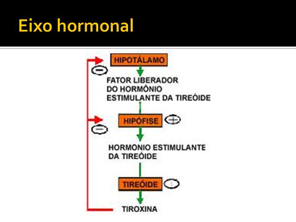  Amiodarona: medicamento rico em iodo leva ao hipotireoidismo, principalmente na presença de Ac antitireoidianos.
