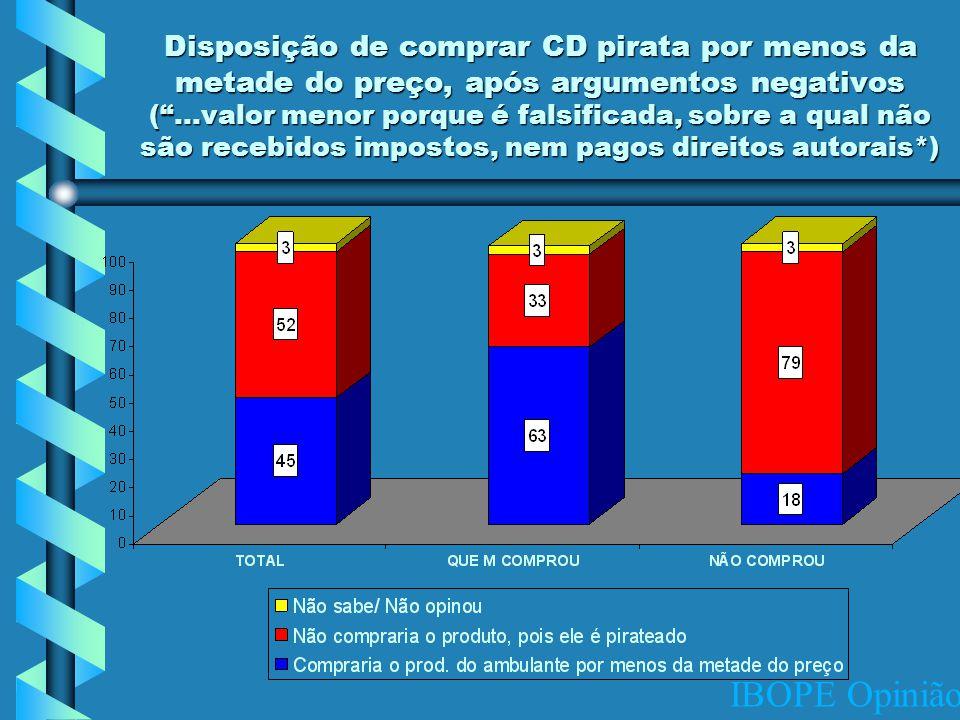 IBOPE Opinião Disposição de comprar CD pirata por menos da metade do preço, após argumentos negativos ( …valor menor porque é falsificada, sobre a qual não são recebidos impostos, nem pagos direitos autorais*)