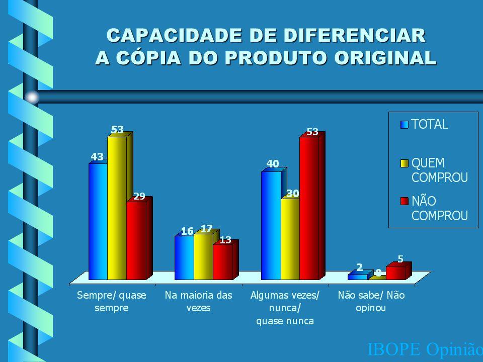 IBOPE Opinião CAPACIDADE DE DIFERENCIAR A CÓPIA DO PRODUTO ORIGINAL