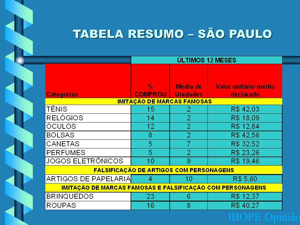 IBOPE Opinião TABELA RESUMO – SÃO PAULO