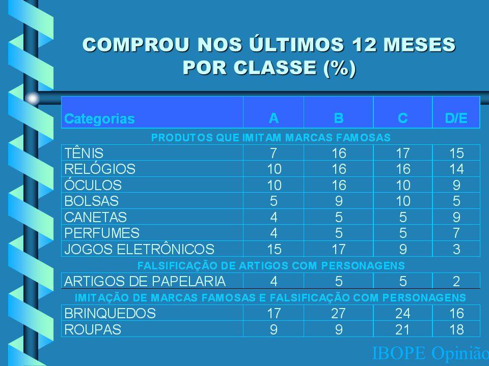 IBOPE Opinião COMPROU NOS ÚLTIMOS 12 MESES POR CLASSE (%)