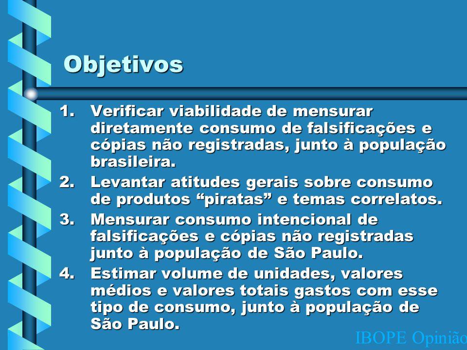 IBOPE Opinião Objetivos 1.Verificar viabilidade de mensurar diretamente consumo de falsificações e cópias não registradas, junto à população brasileira.