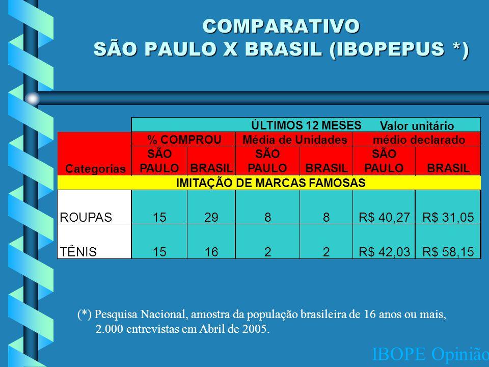 COMPARATIVO SÃO PAULO X BRASIL (IBOPEPUS *) (*) Pesquisa Nacional, amostra da população brasileira de 16 anos ou mais, 2.000 entrevistas em Abril de 2005.