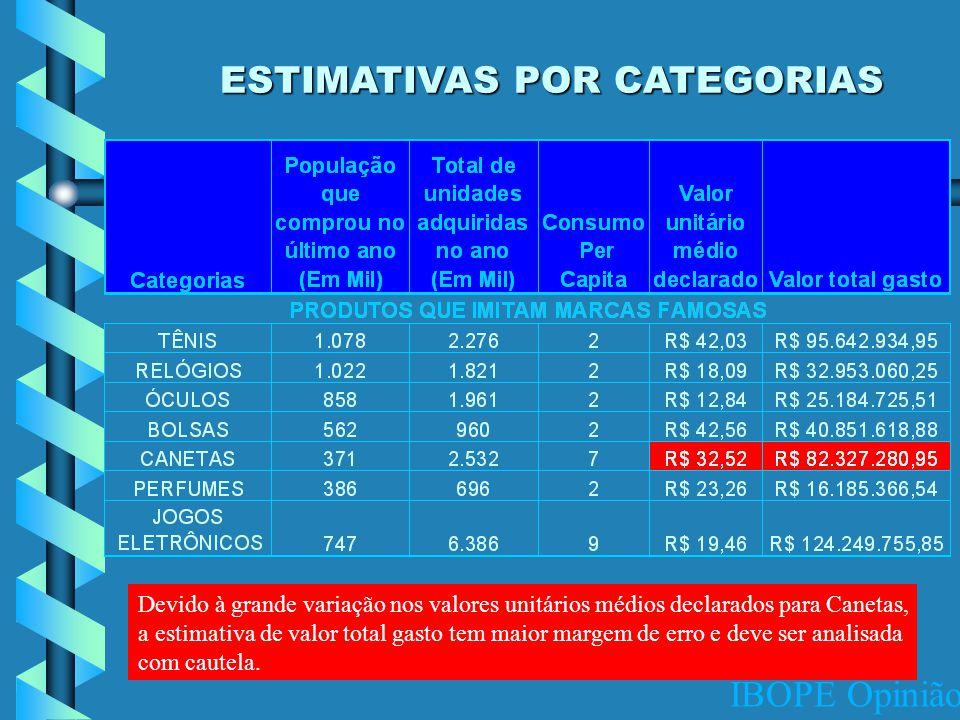 IBOPE Opinião ESTIMATIVAS POR CATEGORIAS Devido à grande variação nos valores unitários médios declarados para Canetas, a estimativa de valor total gasto tem maior margem de erro e deve ser analisada com cautela.
