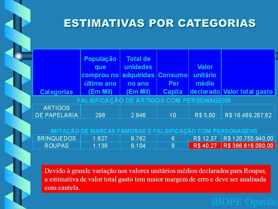 IBOPE Opinião ESTIMATIVAS POR CATEGORIAS Devido à grande variação nos valores unitários médios declarados para Roupas, a estimativa de valor total gasto tem maior margem de erro e deve ser analisada com cautela.