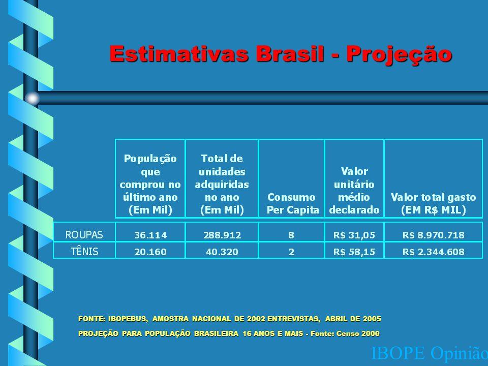 IBOPE Opinião FONTE: IBOPEBUS, AMOSTRA NACIONAL DE 2002 ENTREVISTAS, ABRIL DE 2005 PROJEÇÃO PARA POPULAÇÃO BRASILEIRA 16 ANOS E MAIS - Fonte: Censo 2000 Estimativas Brasil - Projeção