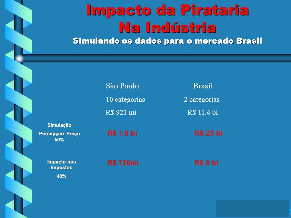 IBOPE Opinião Impacto da Pirataria Na Indústria Simulando os dados para o mercado Brasil São PauloBrasil 10 categorias 2 categorias R$ 921 mi R$ 11,4 bi Simulação Percepção Preço 50% R$ 1,8 biR$ 23 bi Impacto nos Impostos 40% R$ 720miR$ 9 bi