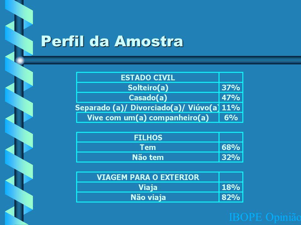 IBOPE Opinião Perfil da Amostra