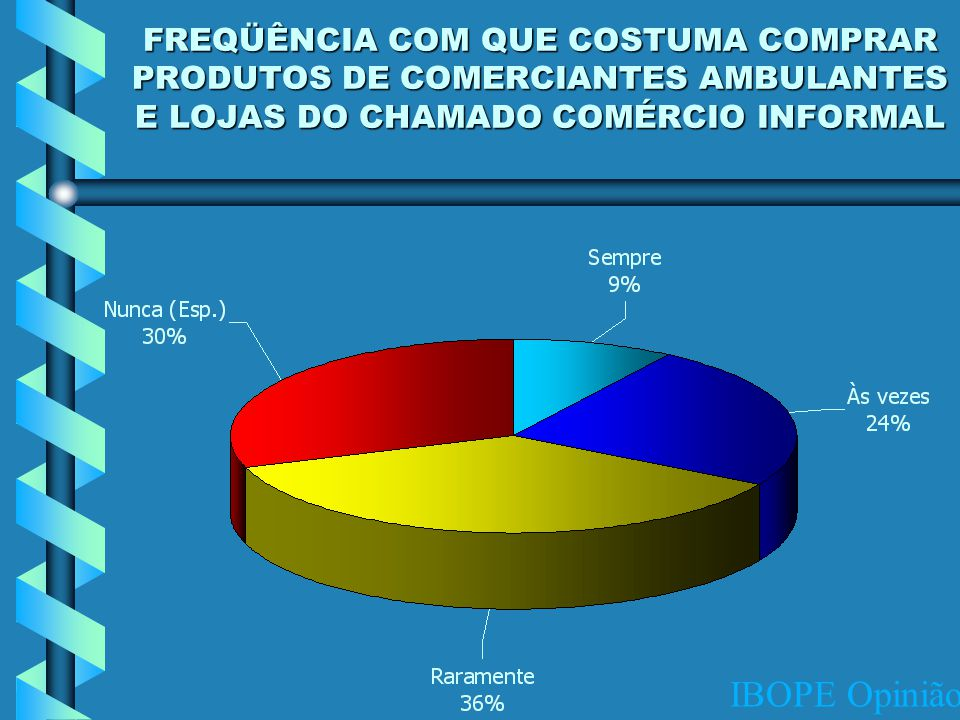 IBOPE Opinião FREQÜÊNCIA COM QUE COSTUMA COMPRAR PRODUTOS DE COMERCIANTES AMBULANTES E LOJAS DO CHAMADO COMÉRCIO INFORMAL