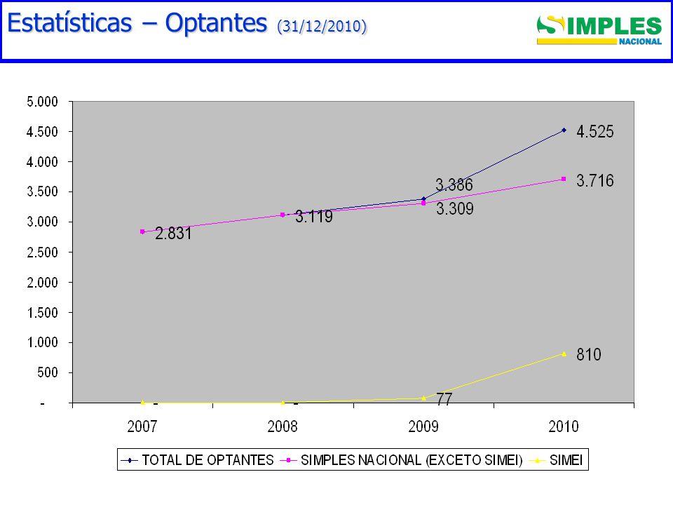 Estatísticas – Optantes (31/12/2010)