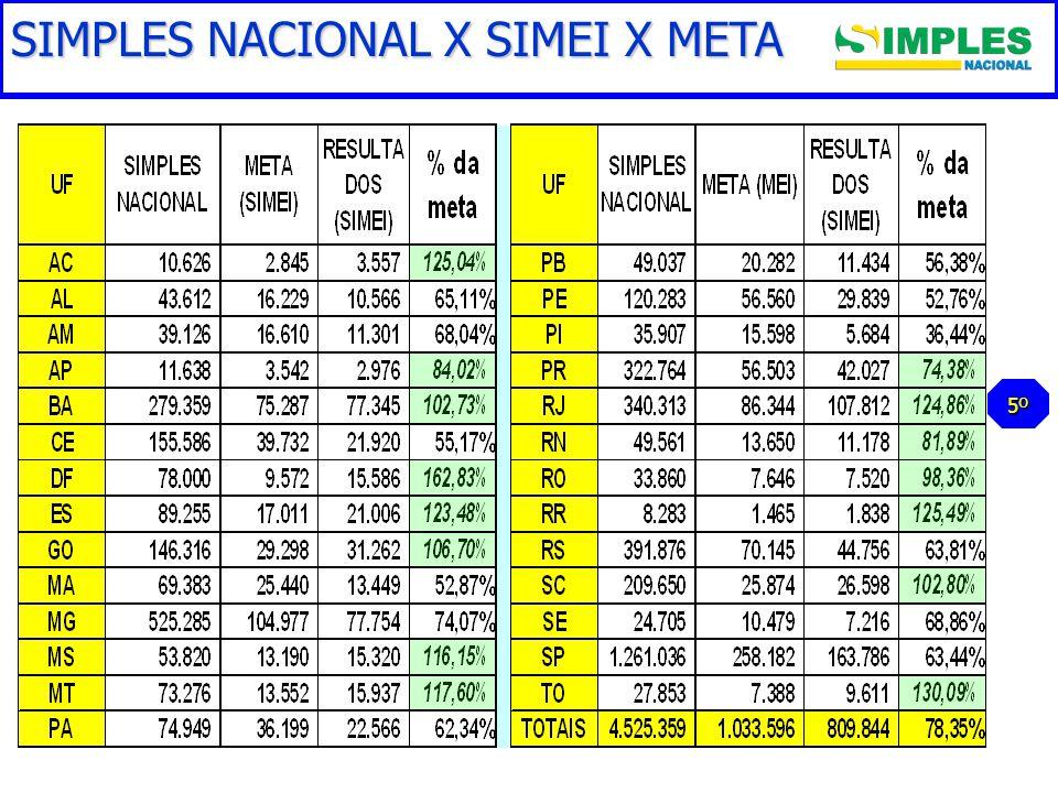 Gestão do Simples Nacional SIMPLES NACIONAL X SIMEI X META 5º