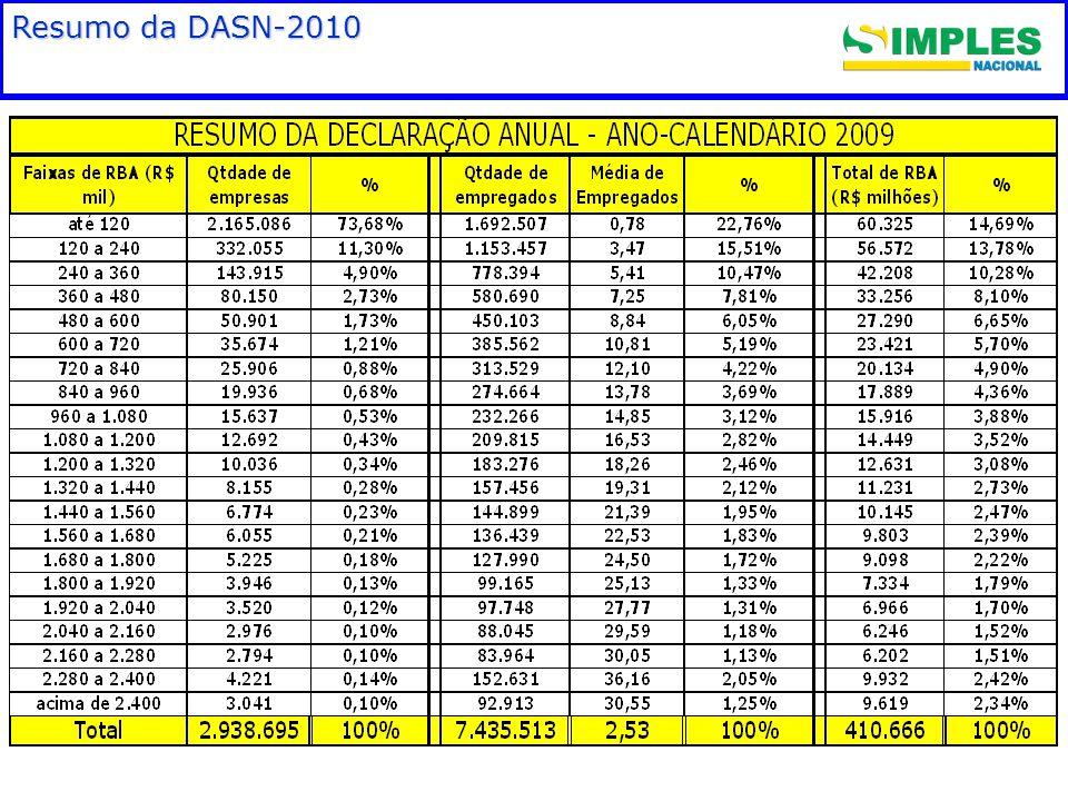 Resumo da DASN-2010