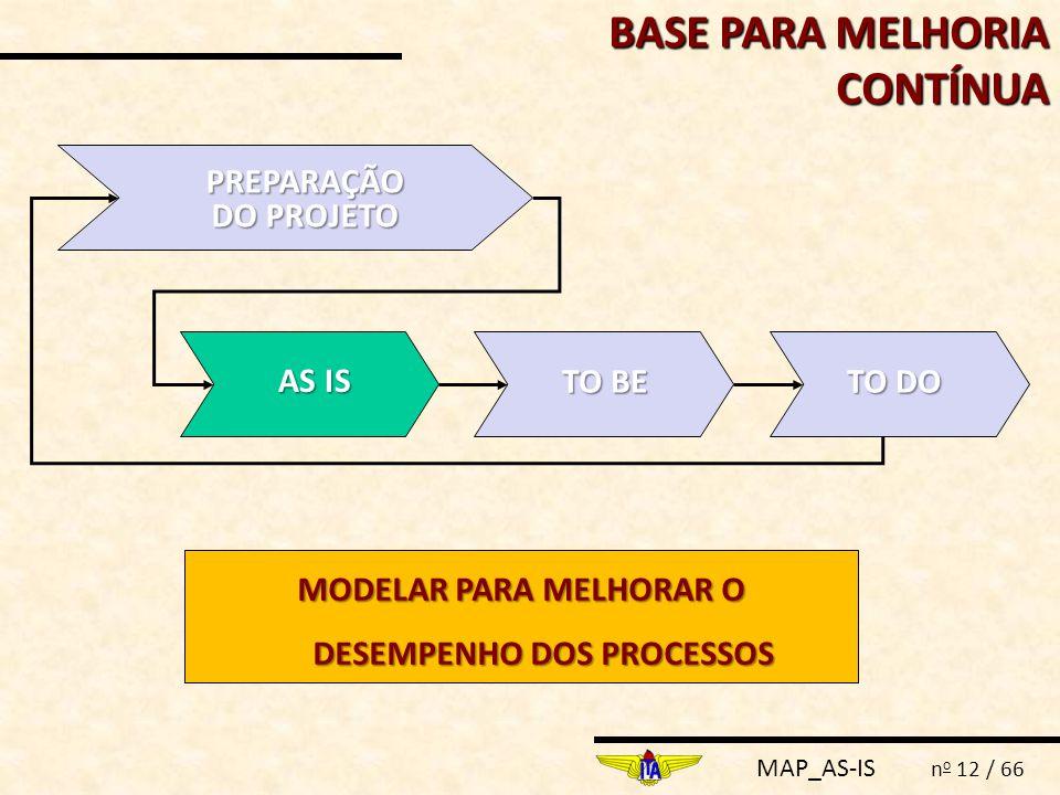 MAP_AS-IS n o 12 / 66 BASE PARA MELHORIA CONTÍNUA PREPARAÇÃO DO PROJETO AS IS TO BE TO DO MODELAR PARA MELHORAR O DESEMPENHO DOS PROCESSOS