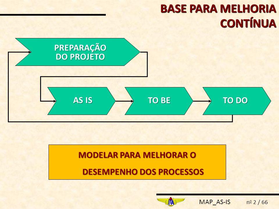 MAP_AS-IS n o 2 / 66 BASE PARA MELHORIA CONTÍNUA PREPARAÇÃO DO PROJETO AS IS TO BE TO DO MODELAR PARA MELHORAR O DESEMPENHO DOS PROCESSOS