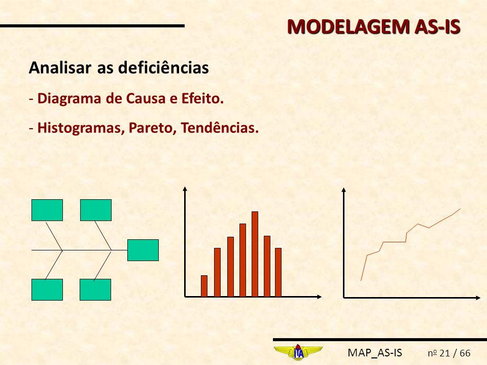 MAP_AS-IS n o 21 / 66 Analisar as deficiências - Diagrama de Causa e Efeito. - Histogramas, Pareto, Tendências. MODELAGEM AS-IS
