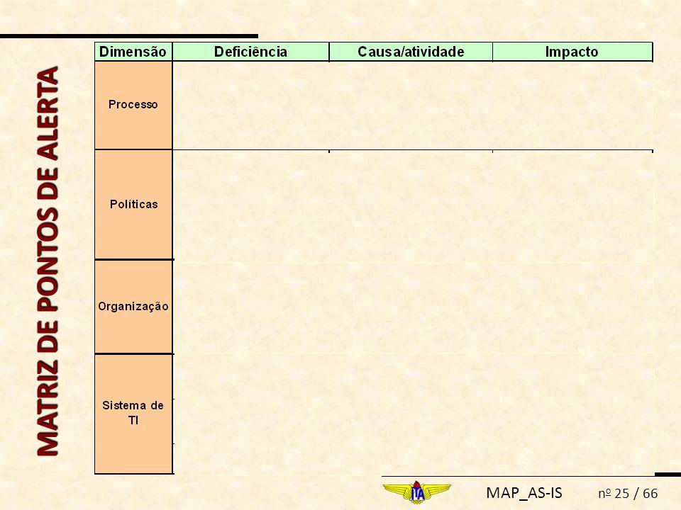 MAP_AS-IS n o 25 / 66 MATRIZ DE PONTOS DE ALERTA