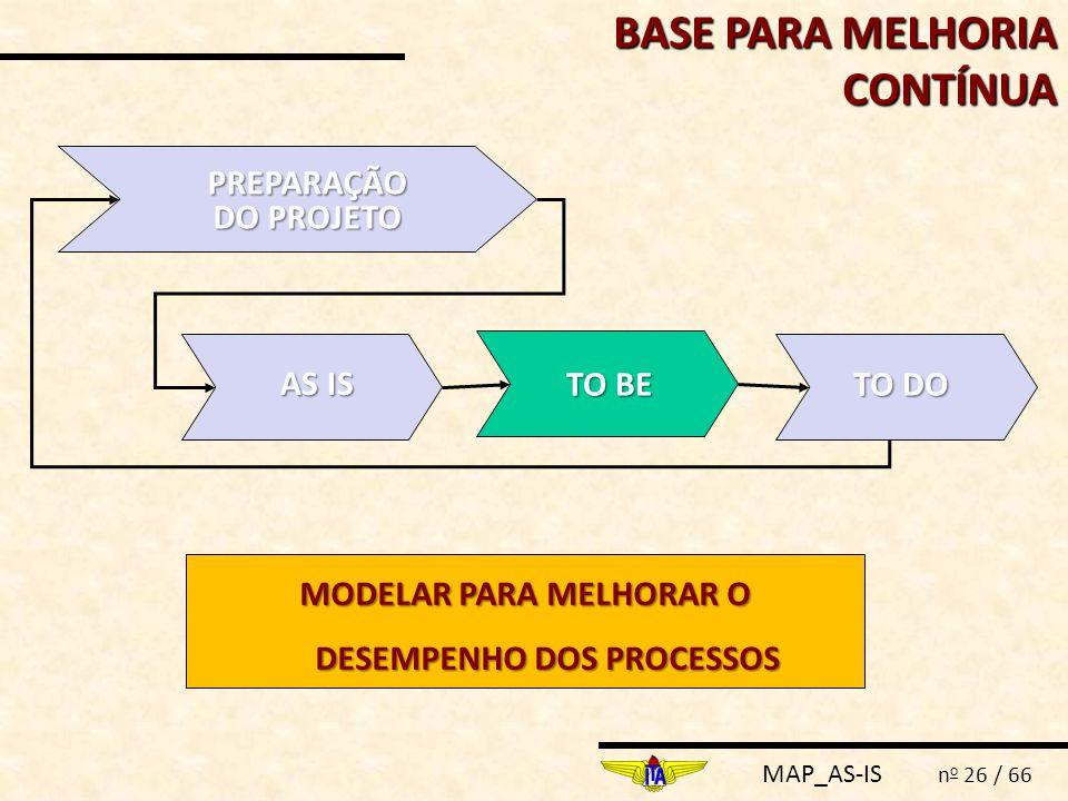 MAP_AS-IS n o 26 / 66 BASE PARA MELHORIA CONTÍNUA PREPARAÇÃO DO PROJETO AS IS TO BE TO DO MODELAR PARA MELHORAR O DESEMPENHO DOS PROCESSOS