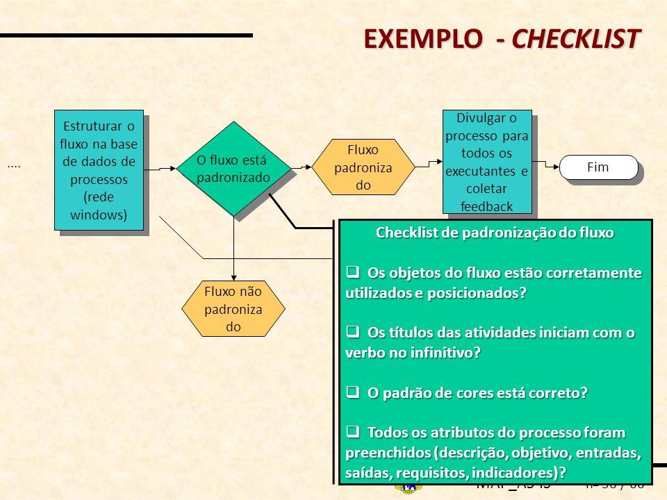 MAP_AS-IS n o 36 / 66 EXEMPLO - CHECKLIST Fim Estruturar o fluxo na base de dados de processos (rede windows) Divulgar o processo para todos os execut