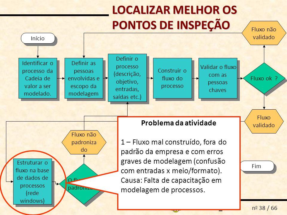 MAP_AS-IS n o 38 / 66 Definir as pessoas envolvidas e escopo da modelagem Fluxo ok ? Fim Fluxo validado Fluxo não validado Identificar o processo da C