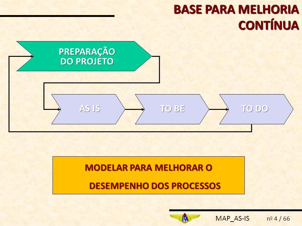 MAP_AS-IS n o 4 / 66 BASE PARA MELHORIA CONTÍNUA PREPARAÇÃO DO PROJETO AS IS TO BE TO DO MODELAR PARA MELHORAR O DESEMPENHO DOS PROCESSOS