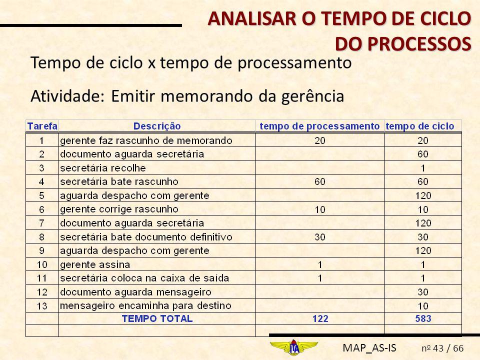 MAP_AS-IS n o 43 / 66 ANALISAR O TEMPO DE CICLO DO PROCESSOS Tempo de ciclo x tempo de processamento Atividade: Emitir memorando da gerência