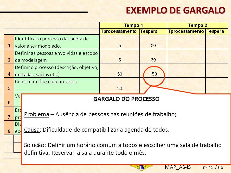 MAP_AS-IS n o 45 / 66 GARGALO DO PROCESSO Problema – Ausência de pessoas nas reuniões de trabalho; Causa: Dificuldade de compatibilizar a agenda de to