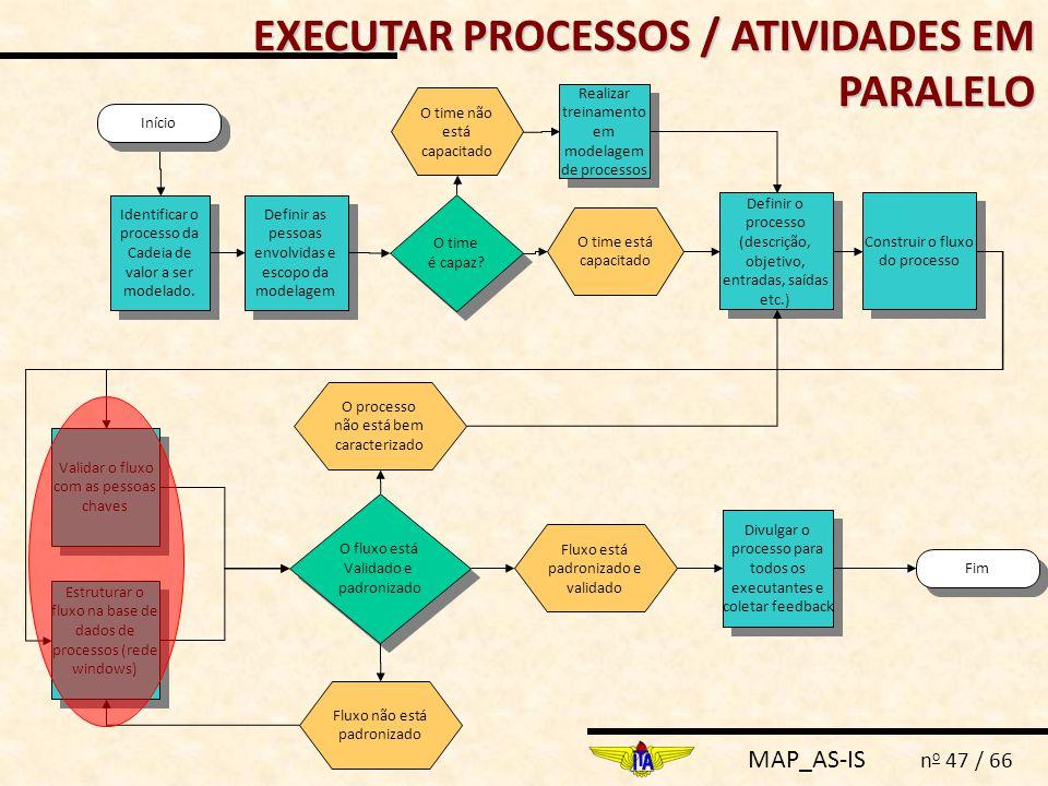 MAP_AS-IS n o 47 / 66 Definir as pessoas envolvidas e escopo da modelagem Fim Identificar o processo da Cadeia de valor a ser modelado. Definir o proc