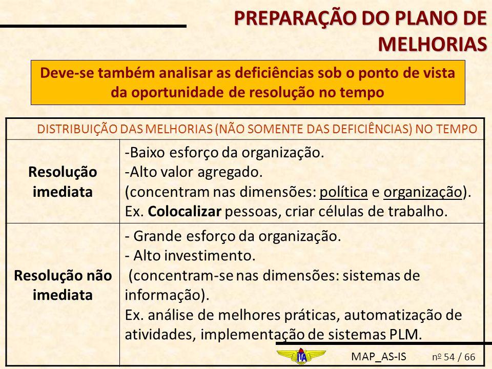 MAP_AS-IS n o 54 / 66 PREPARAÇÃO DO PLANO DE MELHORIAS DISTRIBUIÇÃO DAS MELHORIAS (NÃO SOMENTE DAS DEFICIÊNCIAS) NO TEMPO Resolução imediata -Baixo es