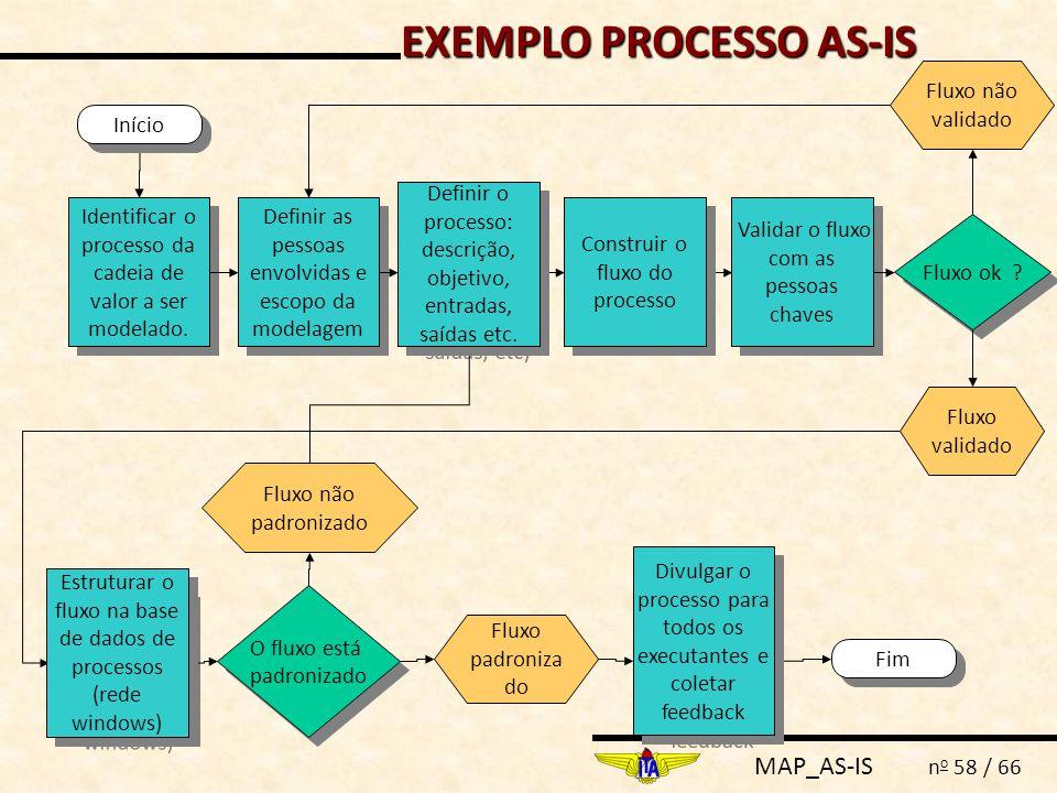 MAP_AS-IS n o 58 / 66 Definir as pessoas envolvidas e escopo da modelagem Fluxo ok ? Fim Fluxo validado Fluxo não validado Identificar o processo da c