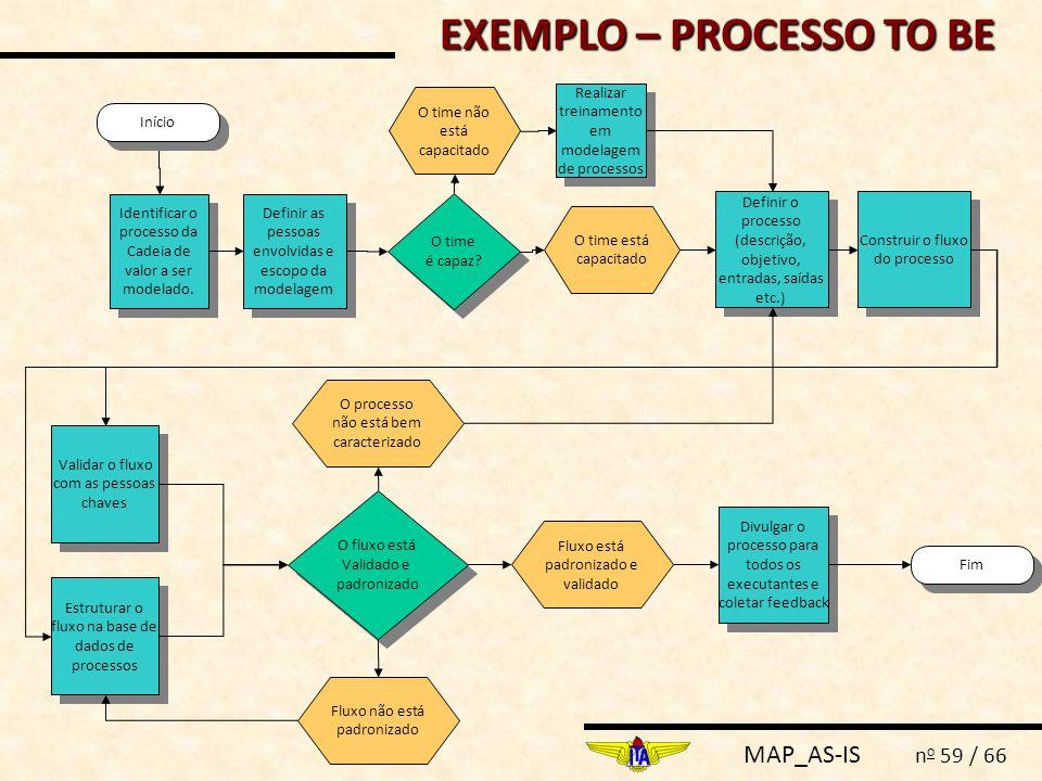 MAP_AS-IS n o 59 / 66 Definir as pessoas envolvidas e escopo da modelagem Fim Identificar o processo da Cadeia de valor a ser modelado. Definir o proc