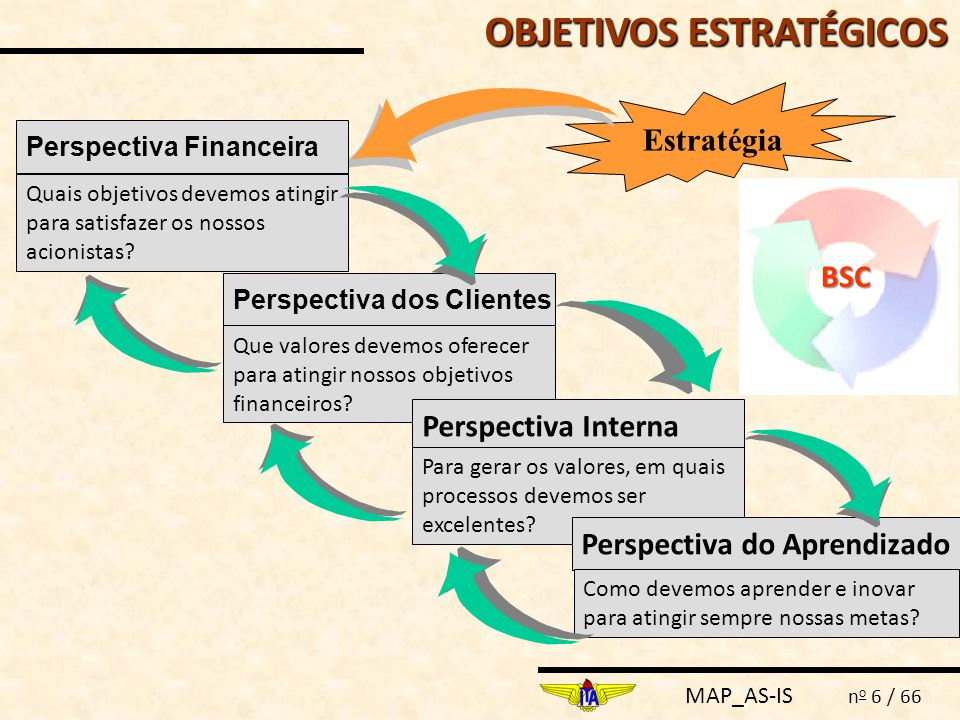 MAP_AS-IS n o 6 / 66 Estratégia Perspectiva Financeira Quais objetivos devemos atingir para satisfazer os nossos acionistas? Perspectiva dos Clientes