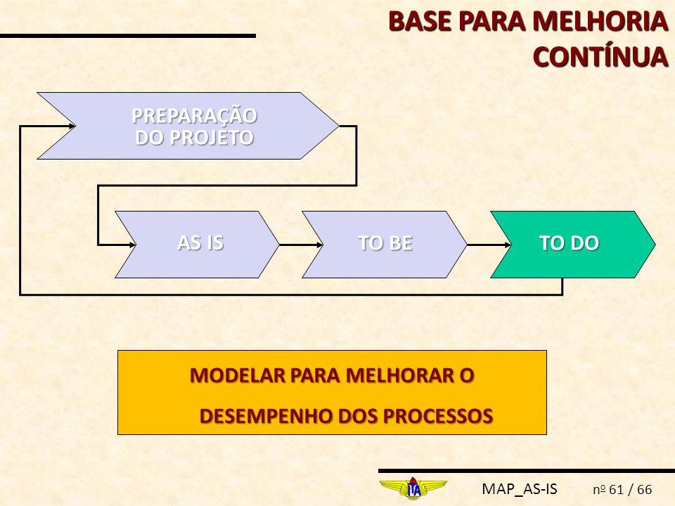 MAP_AS-IS n o 61 / 66 BASE PARA MELHORIA CONTÍNUA PREPARAÇÃO DO PROJETO AS IS TO BE TO DO MODELAR PARA MELHORAR O DESEMPENHO DOS PROCESSOS