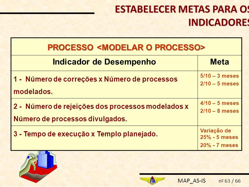 MAP_AS-IS n o 63 / 66 ESTABELECER METAS PARA OS INDICADORES PROCESSO PROCESSO Indicador de DesempenhoMeta 1 - Número de correções x Número de processo