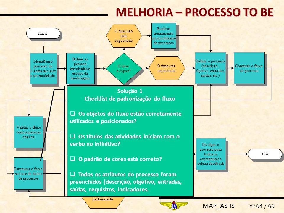 MAP_AS-IS n o 64 / 66 Definir as pessoas envolvidas e escopo da modelagem Fim Identificar o processo da Cadeia de valor a ser modelado. Definir o proc