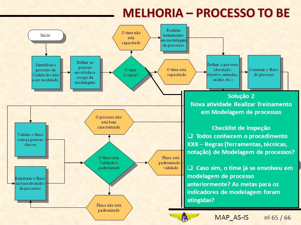 MAP_AS-IS n o 65 / 66 Definir as pessoas envolvidas e escopo da modelagem Fim Identificar o processo da Cadeia de valor a ser modelado. Definir o proc