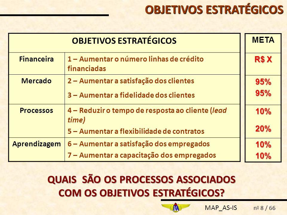 MAP_AS-IS n o 8 / 66 OBJETIVOS ESTRATÉGICOS Financeira1 – Aumentar o número linhas de crédito financiadas Mercado2 – Aumentar a satisfação dos cliente