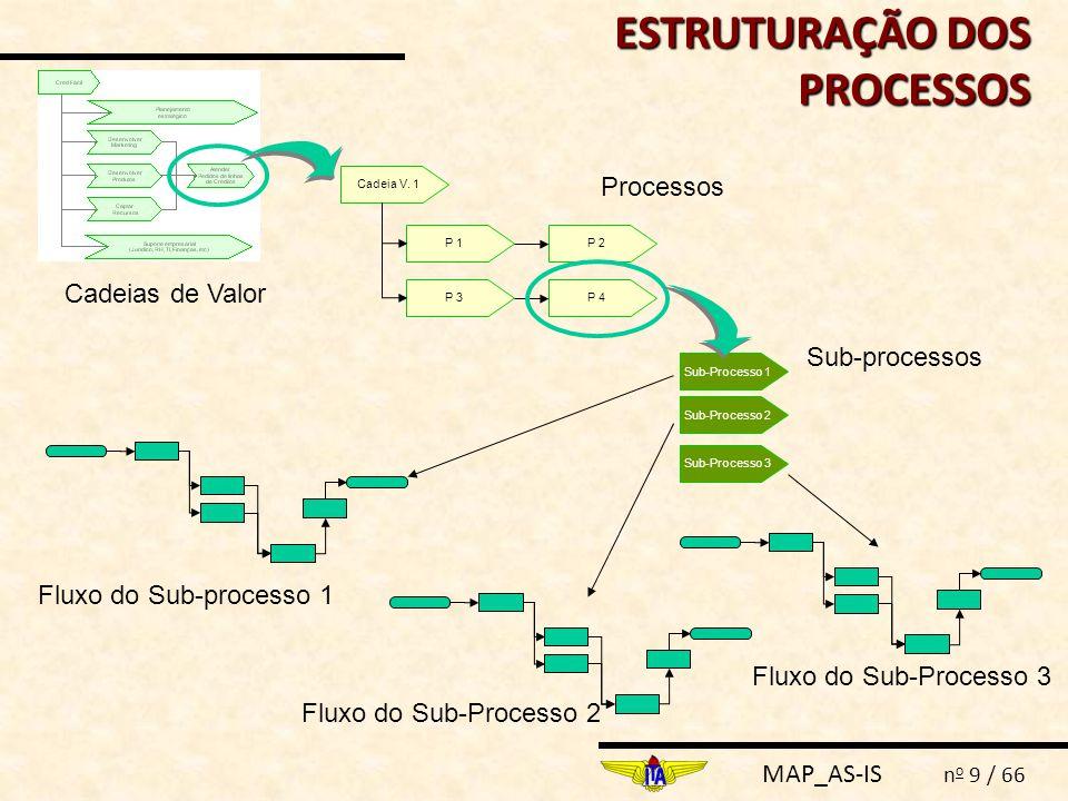 MAP_AS-IS n o 9 / 66 ESTRUTURAÇÃO DOS PROCESSOS Cadeias de Valor P 1P 2 P 3P 4 Cadeia V. 1 Processos Sub-Processo 1 Sub-Processo 2 Sub-Processo 3 Sub-