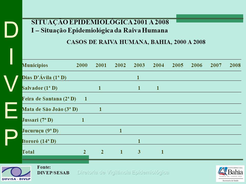 DIVEPDIVEP CASOS DE RAIVA HUMANA, BAHIA, 2000 A 2008 Fonte: DIVEP/SESAB SITUAÇÃO EPIDEMIOLÓGICA 2001 A 2008 I – Situação Epidemiológica da Raiva Human