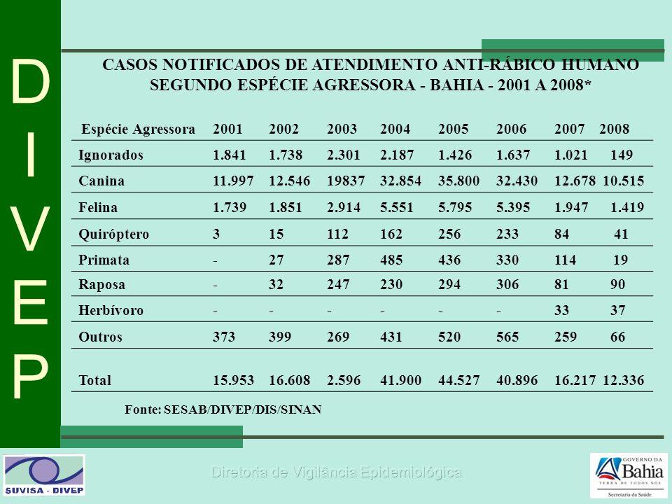 DIVEPDIVEP Fonte: SESAB/DIVEP/DIS/SINAN CASOS NOTIFICADOS DE ATENDIMENTO ANTI-RÁBICO HUMANO SEGUNDO ESPÉCIE AGRESSORA - BAHIA - 2001 A 2008* Espécie A