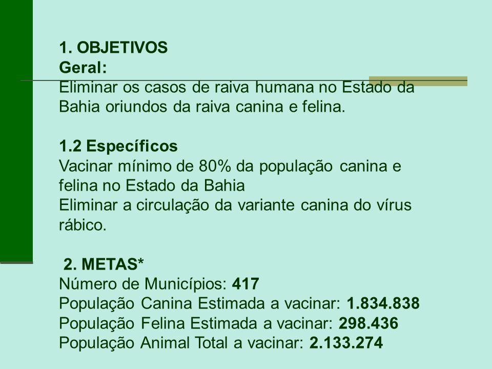 1. OBJETIVOS Geral: Eliminar os casos de raiva humana no Estado da Bahia oriundos da raiva canina e felina. 1.2 Específicos Vacinar mínimo de 80% da p