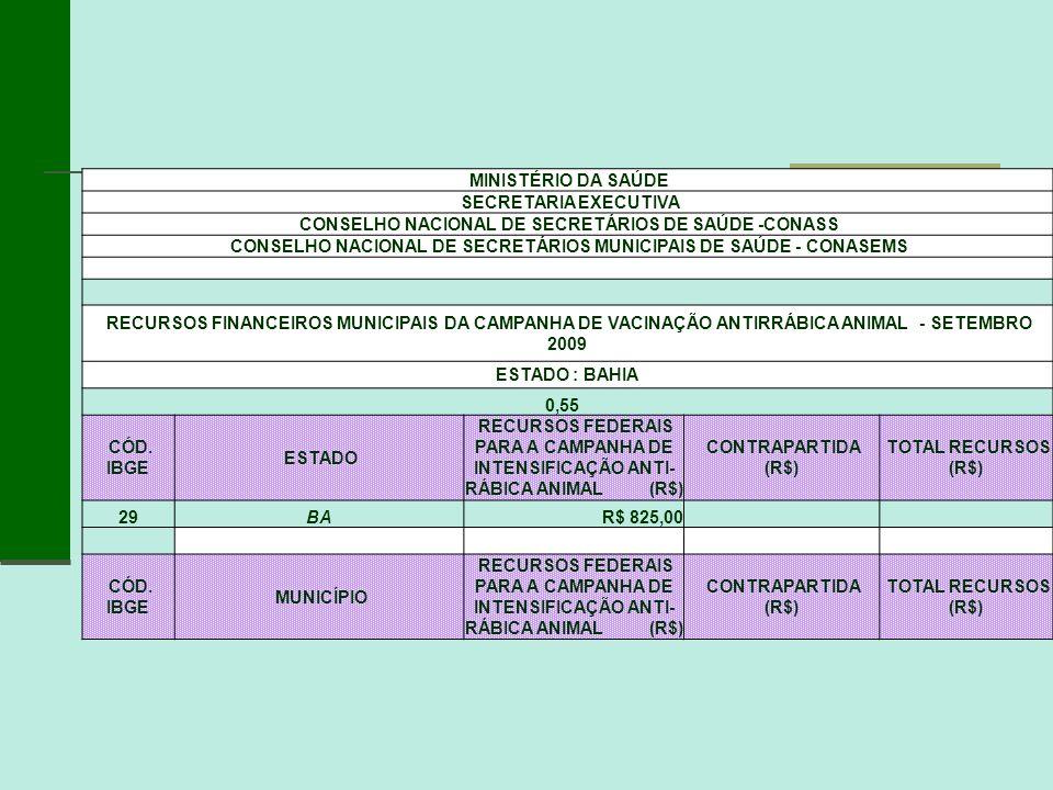 MINISTÉRIO DA SAÚDE SECRETARIA EXECUTIVA CONSELHO NACIONAL DE SECRETÁRIOS DE SAÚDE -CONASS CONSELHO NACIONAL DE SECRETÁRIOS MUNICIPAIS DE SAÚDE - CONA
