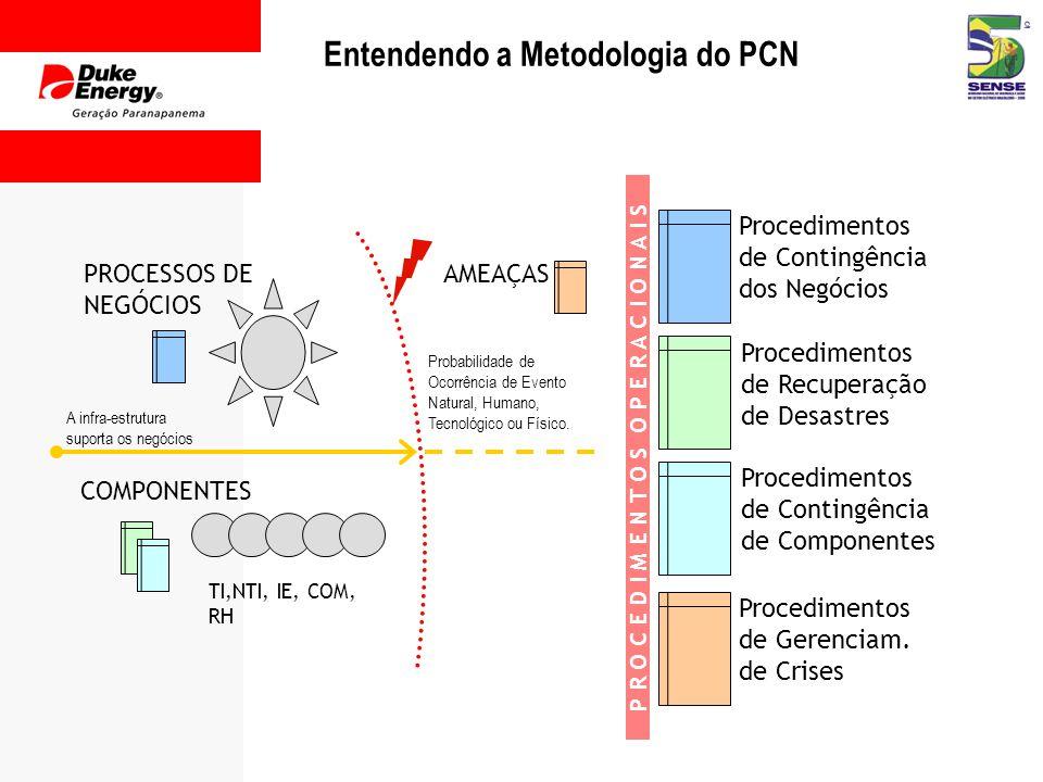 Entendendo a Metodologia do PCN Probabilidade de Ocorrência de Evento Natural, Humano, Tecnológico ou Físico.