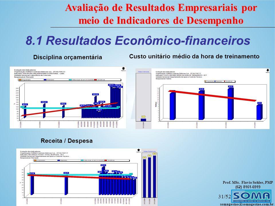 Prof. MSc. Flavio Sohler, PMP (62) 8161-6919 Avaliação de Resultados Empresariais por meio de Indicadores de Desempenho somagestao@somagestao.com.br 3