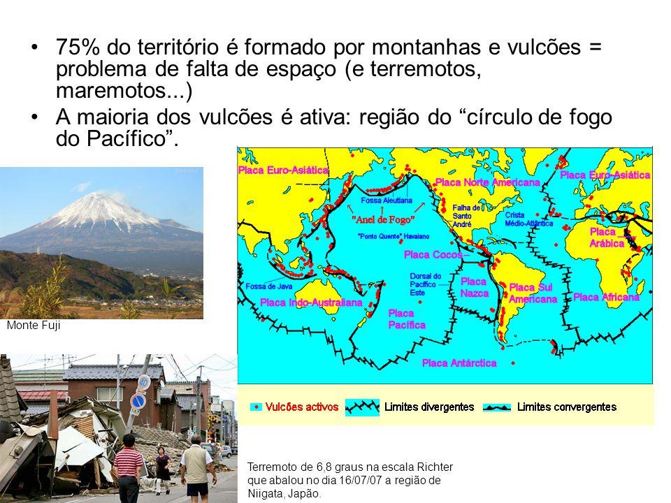 •75% do território é formado por montanhas e vulcões = problema de falta de espaço (e terremotos, maremotos...) •A maioria dos vulcões é ativa: região
