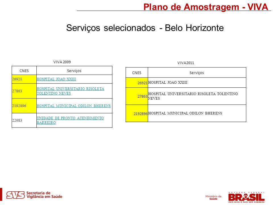 Plano de Amostragem - VIVA Serviços selecionados - Belo Horizonte VIVA 2009 CNESServiços 26921HOSPITAL JOAO XXIII 27863 HOSPITAL UNIVERSITARIO RISOLETA TOLENTINO NEVES 2192896HOSPITAL MUNICIPAL ODILON BHERENS 22683 UNIDADE DE PRONTO ATENDIMENTO BARREIRO VIVA2011 CNESServiços 26921 HOSPITAL JOAO XXIII 27863 HOSPITAL UNIVERSITARIO RISOLETA TOLENTINO NEVES 2192896 HOSPITAL MUNICIPAL ODILON BHERENS