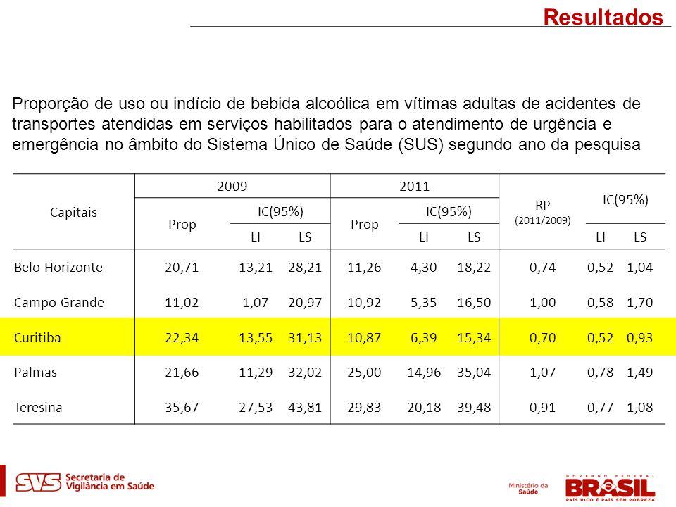 Resultados Capitais 20092011 RP (2011/2009) IC(95%) Prop IC(95%) Prop IC(95%) LILSLILSLILS Belo Horizonte20,7113,2128,2111,264,3018,220,740,521,04 Campo Grande11,021,0720,9710,925,3516,501,000,581,70 Curitiba22,3413,5531,1310,876,3915,340,700,520,93 Palmas21,6611,2932,0225,0014,9635,041,070,781,49 Teresina35,6727,5343,8129,8320,1839,480,910,771,08 Proporção de uso ou indício de bebida alcoólica em vítimas adultas de acidentes de transportes atendidas em serviços habilitados para o atendimento de urgência e emergência no âmbito do Sistema Único de Saúde (SUS) segundo ano da pesquisa