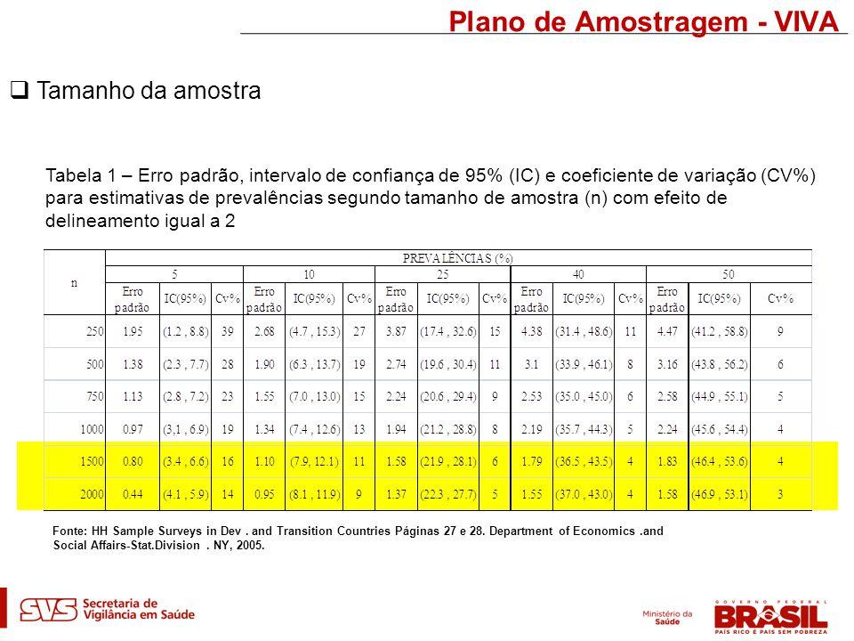 Plano de Amostragem - VIVA  Tamanho da amostra Fonte: HH Sample Surveys in Dev.